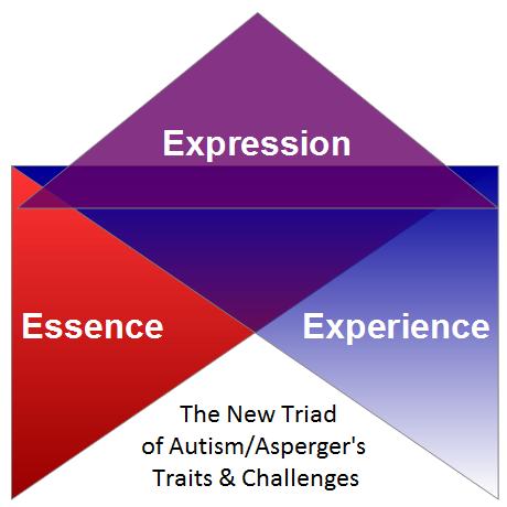 New-Triad-AAA-profile