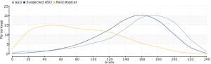RAADS-R-graph