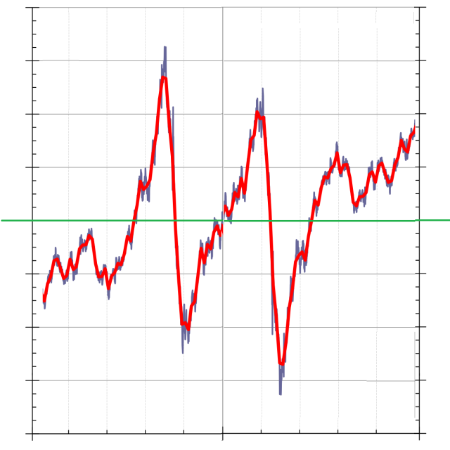 """graph showing line that spikes and troughs across the """"normal"""" mid-line"""