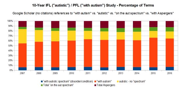 10 Year References Ifl Pfl Spectrum Google Scholar (No Citations)