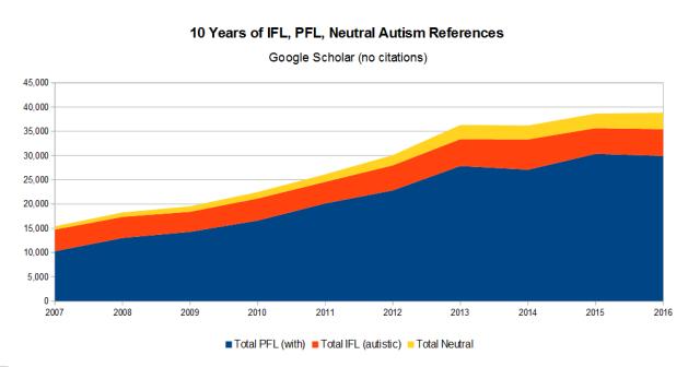 10 Year Totals Ifl Pfl Neutral Google Scholar (No Citations)