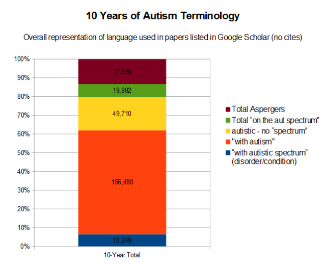 10 Year Totals Ifl Pfl Spectrum Google Scholar (No Citations)