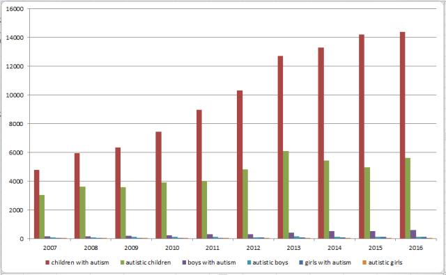 Google Scholar (No Citations) Term Trends Compare Volume Of All Children