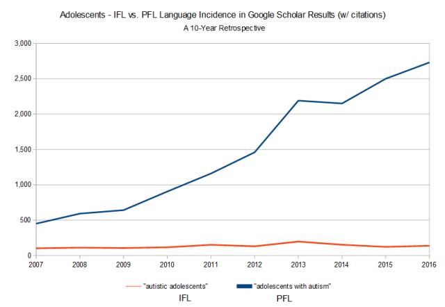 Adolescents - IFL vs. PFL Language Incidence in Google Scholar Results (w/ citations)